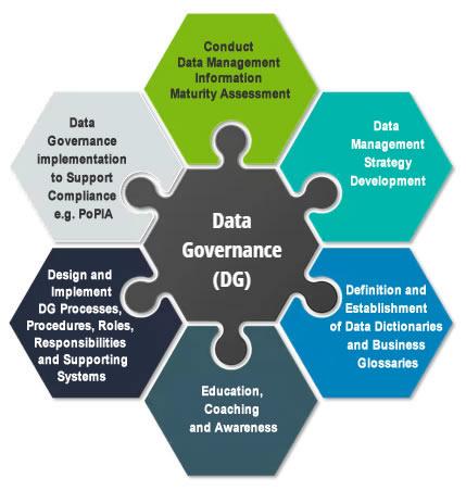 Data Governance Graphic