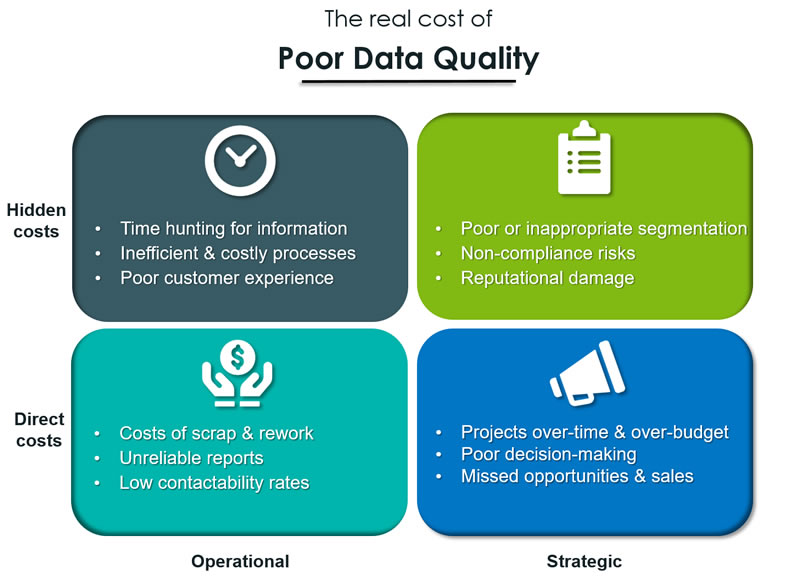 Solutions: The Cost of Poor Data Quality